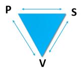 P S V